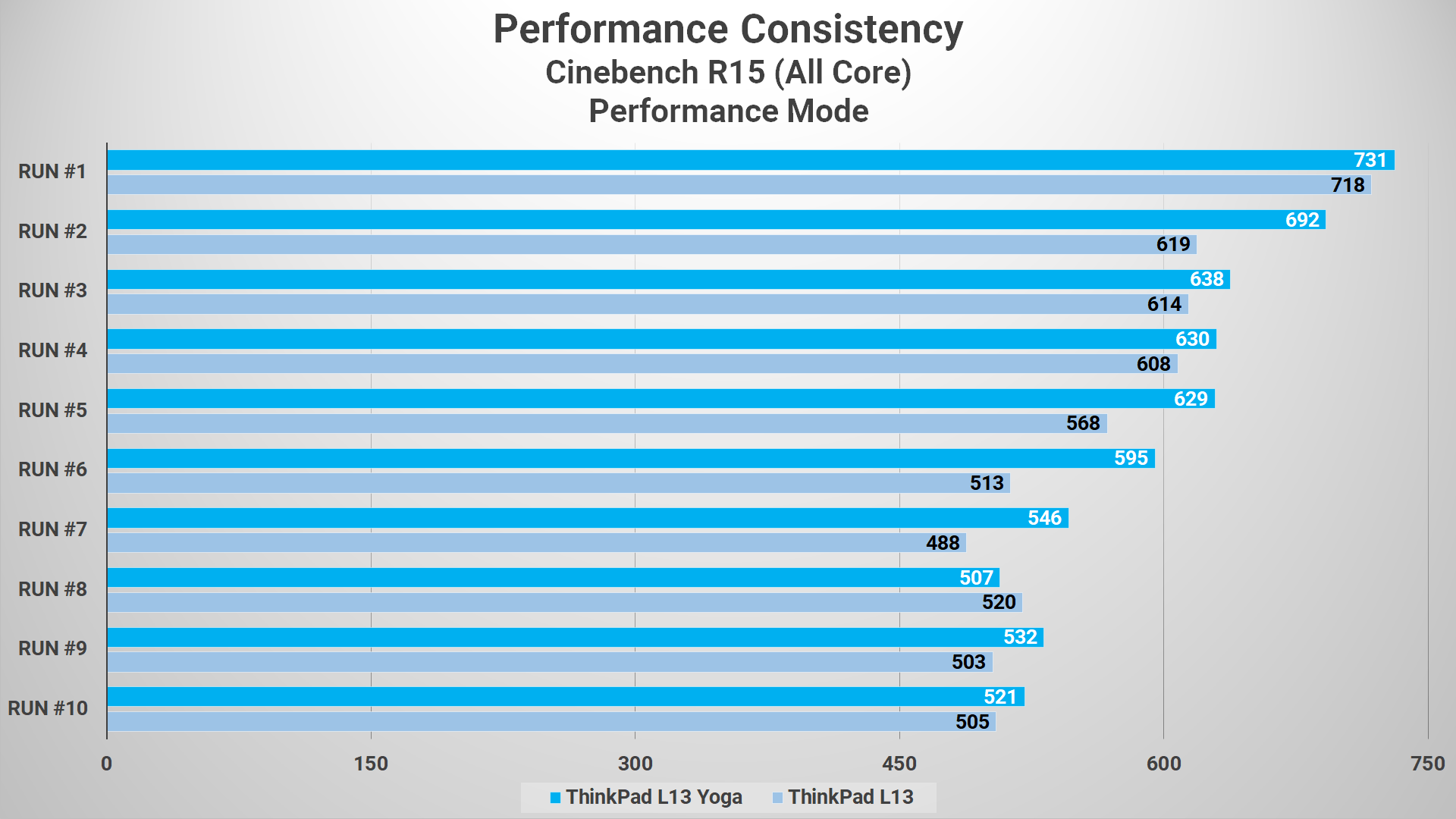 Cinebench R15 L13 VS L13 Yoga Performance