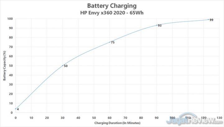 baterai charging