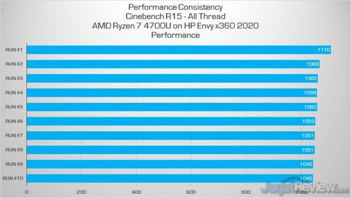 cb hp performance