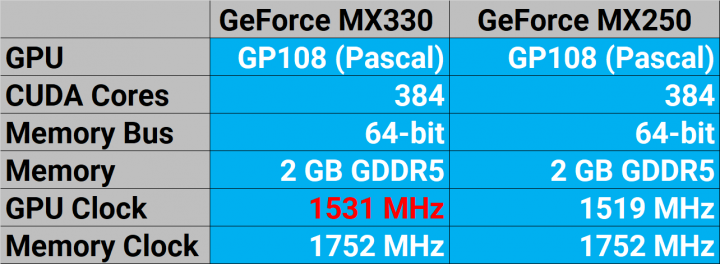 GeForce MX330 VS MX250