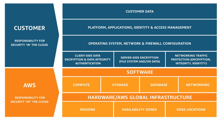 AWS Keamanan Cloud