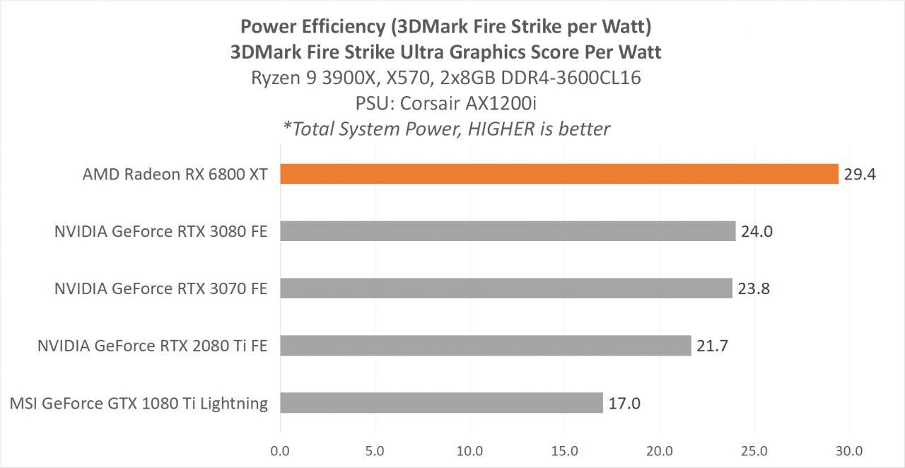 6800XT POWER PERFWATT