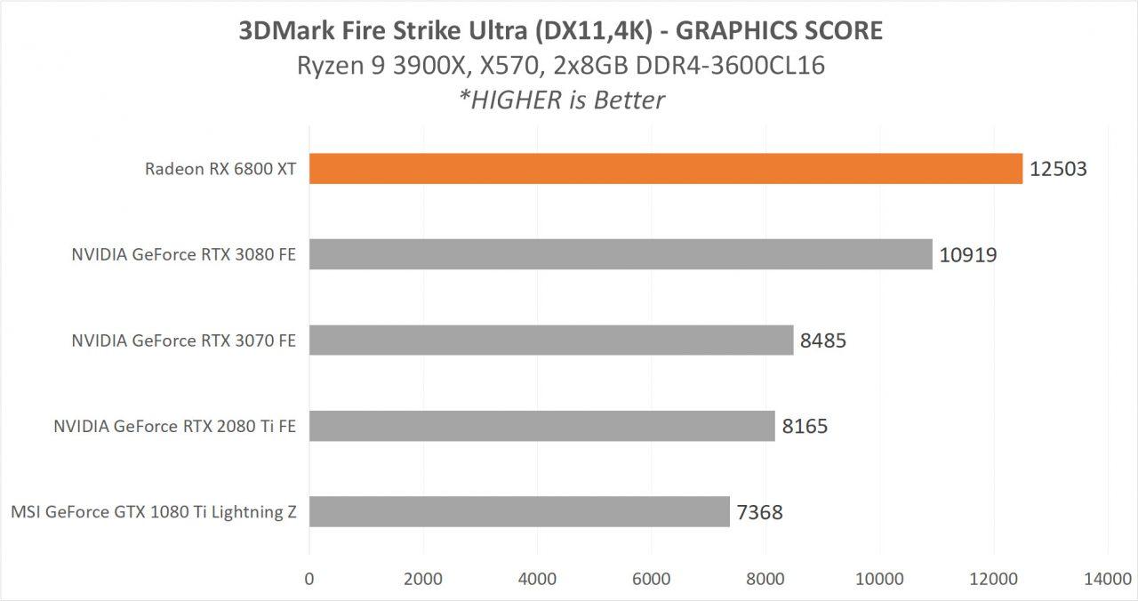 6800XT_RESULT_1_3DMARK_FSU-1280x676.jpg