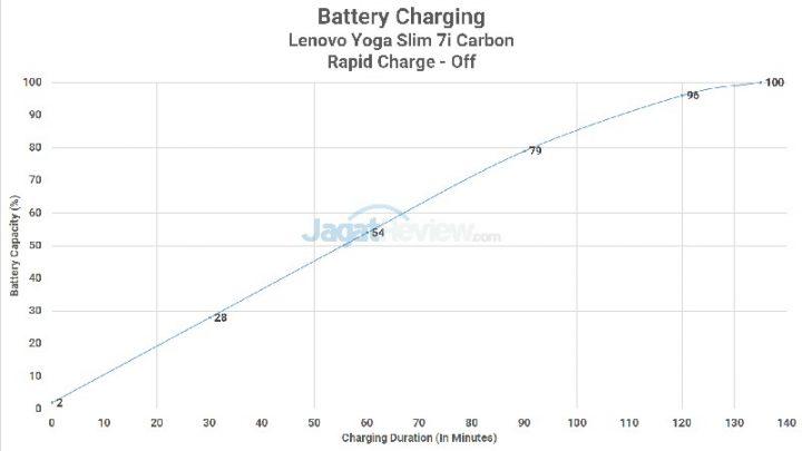 Charging Rapid Off