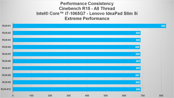 cb15 extreme performance