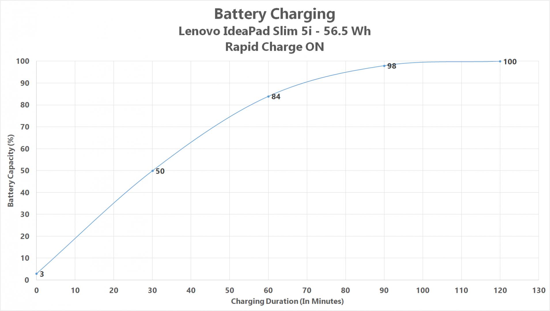charging rapid on