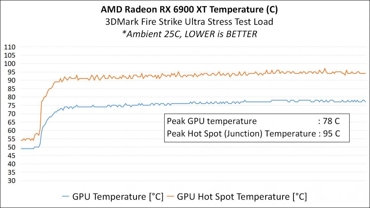 5C Analisis Temperature
