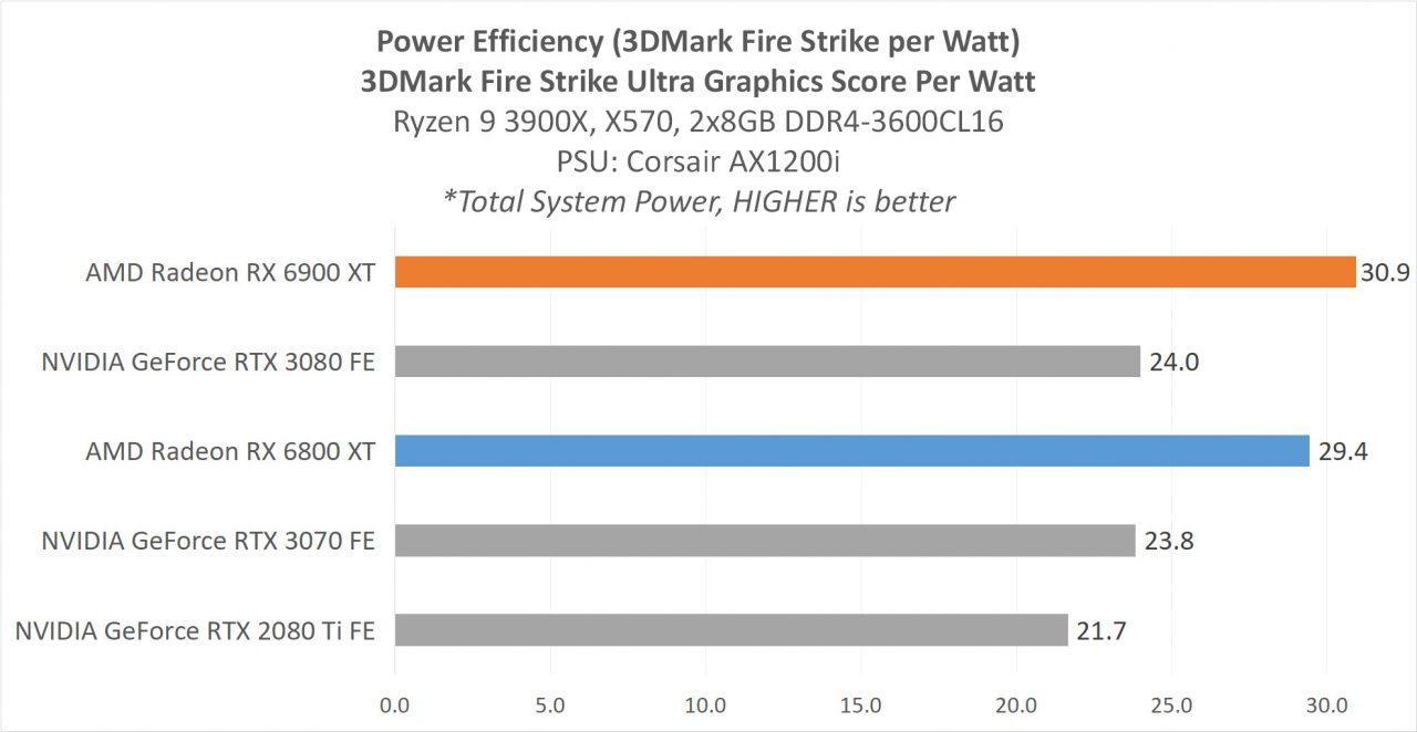 5E Analisis PowerEfficiency