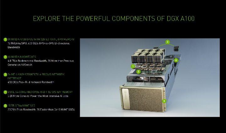 Nvidia Super Komputer DGX A100