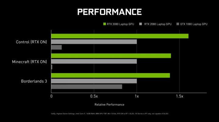 Nvidia RTX 30 series Laptop