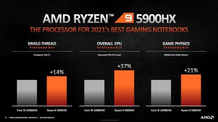 AMD Ryzen 5000 HX Mobile series