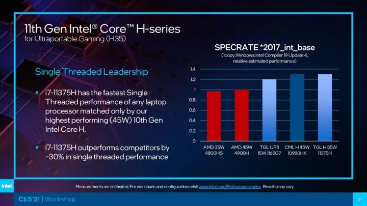 CES 2021 Intel Tiger Lake H Series