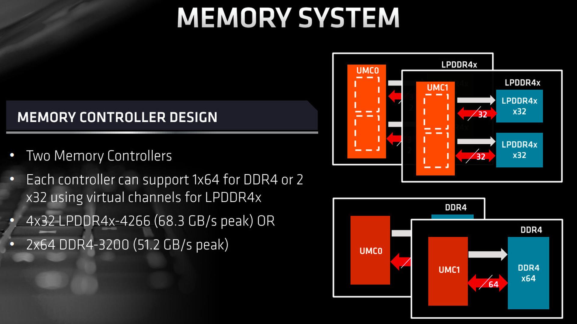 AMD Mobile MemoryController