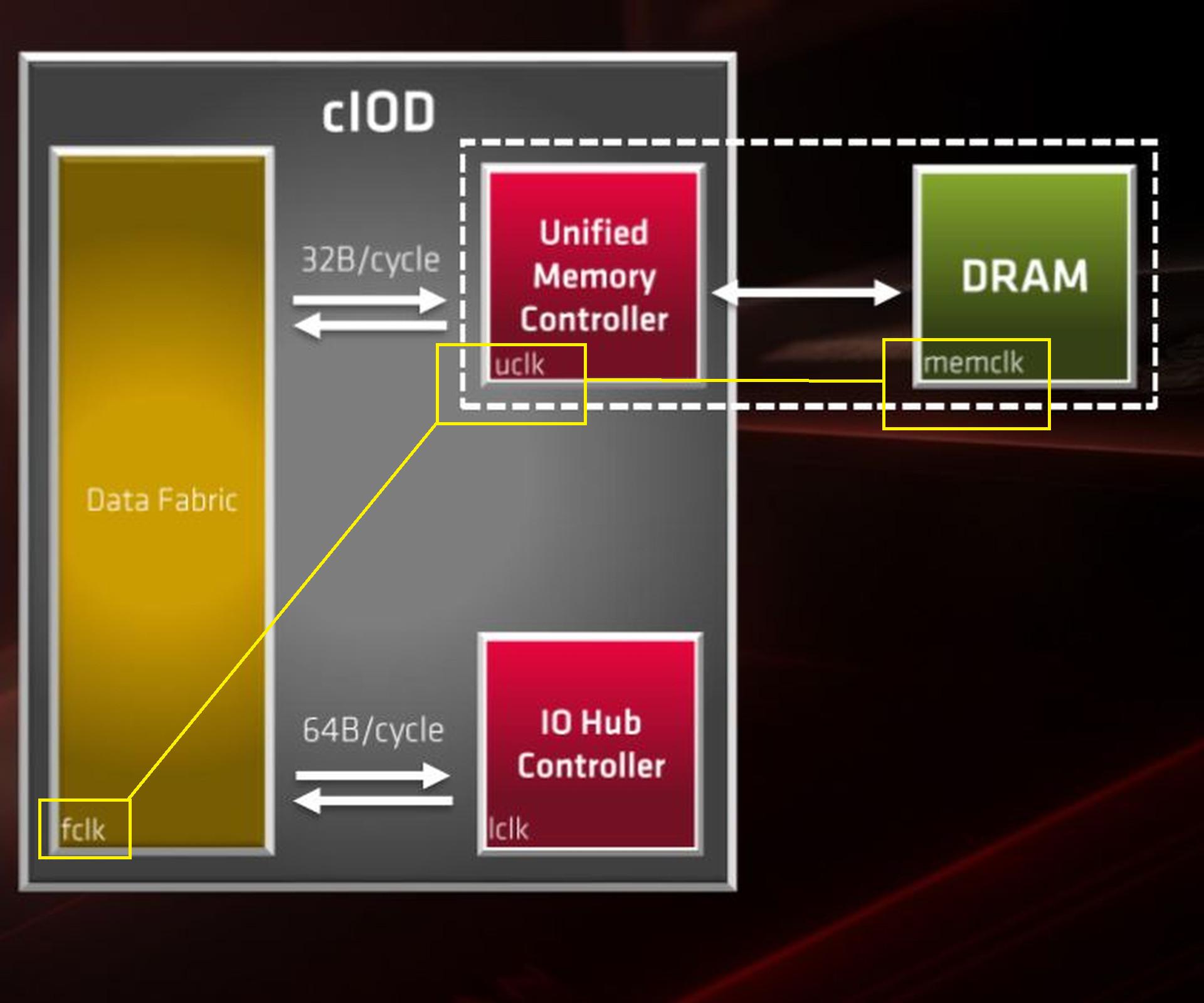 AMD Zen2 IMC FCLK UCLK