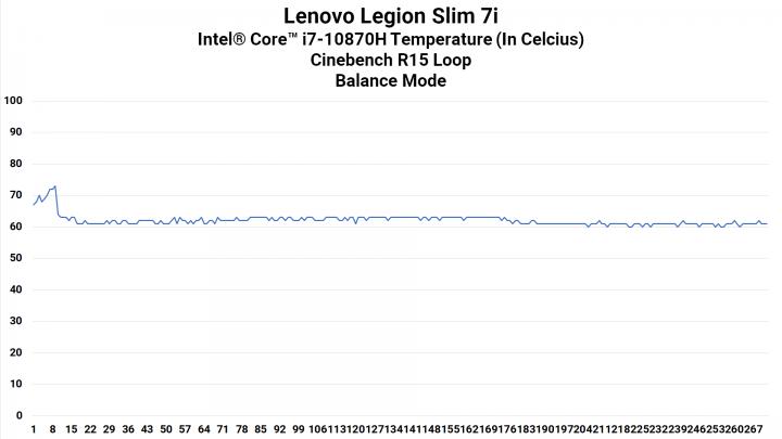 CPU Heat Balance