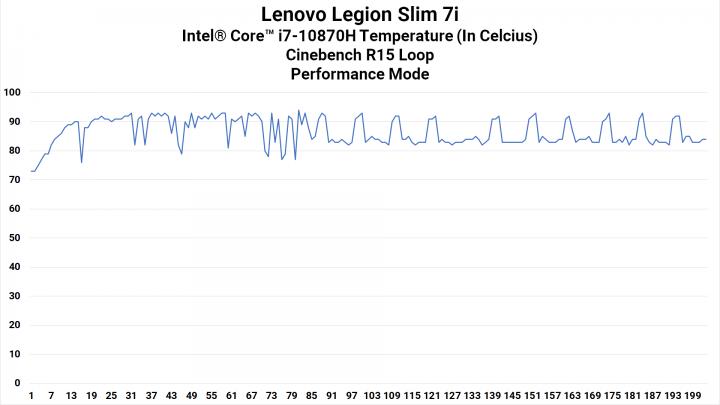 CPU Heat Performance