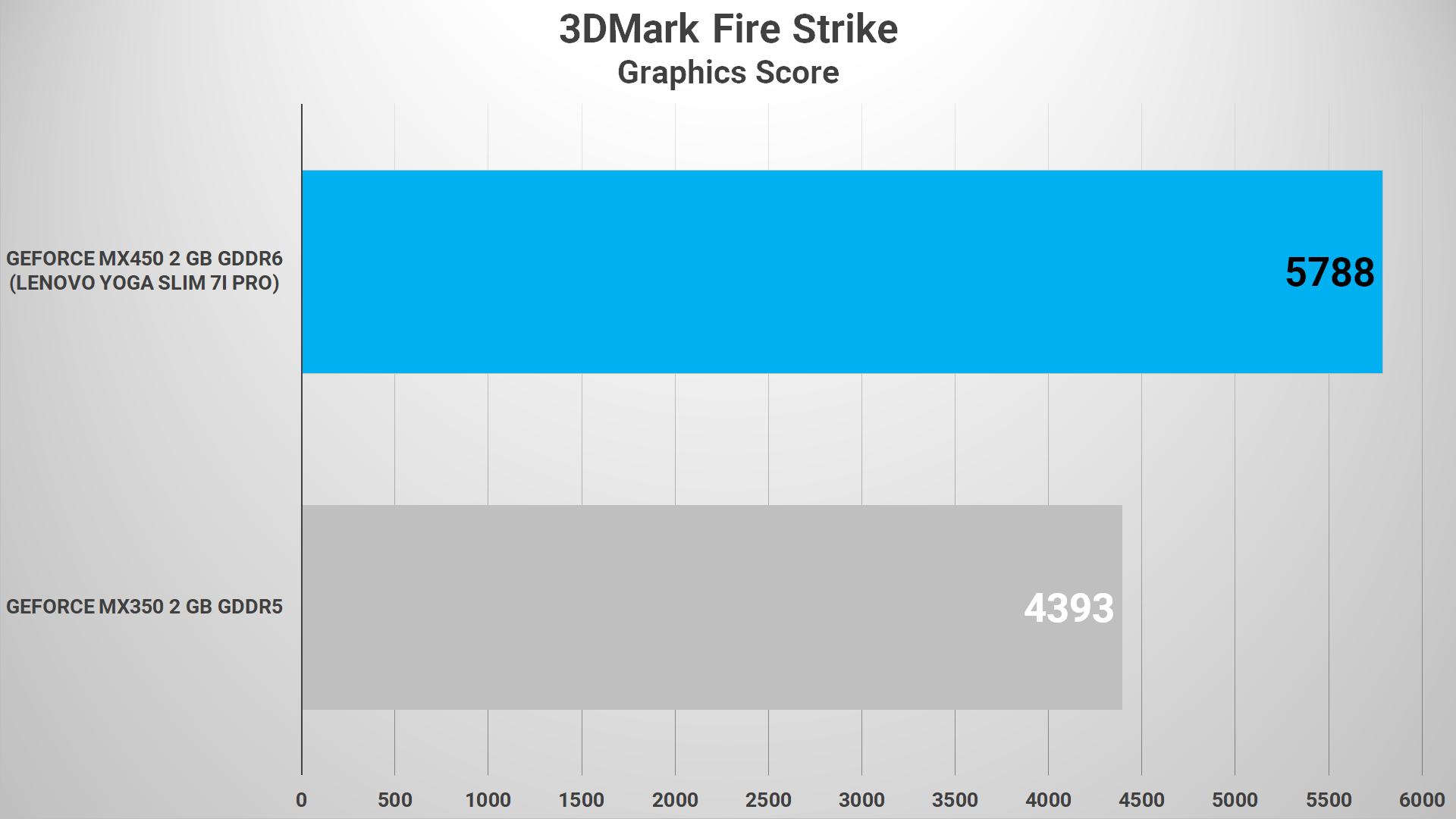 3DMark Fire Strike MX450 VS MX350 02