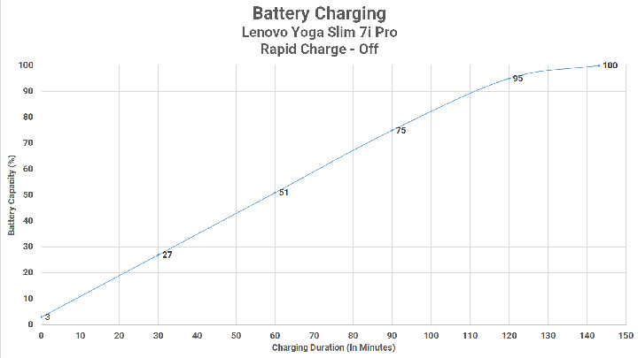 Battery Charging Rapid Off