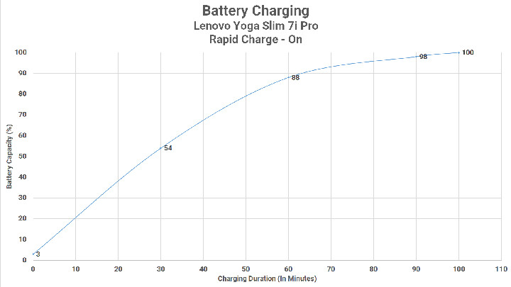 Battery Charging Rapid On
