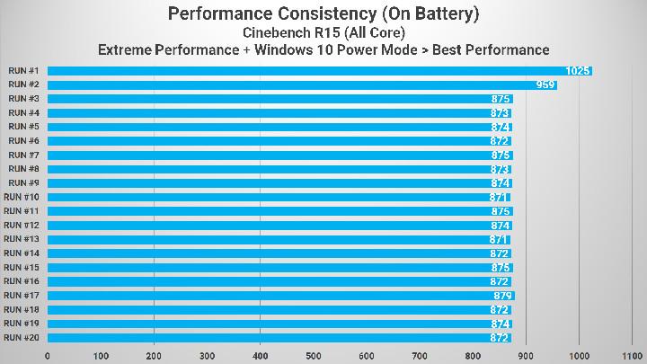 Cinebench R15 Battery