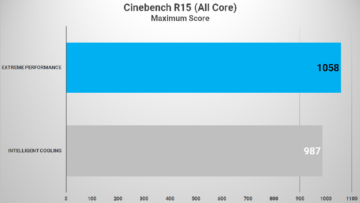 Cinebench R15 Intelligent Cooling VS Extreme Performance 02