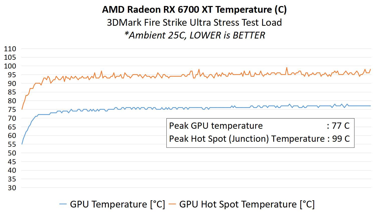 RX 6700 XT 10 Analisis Temp