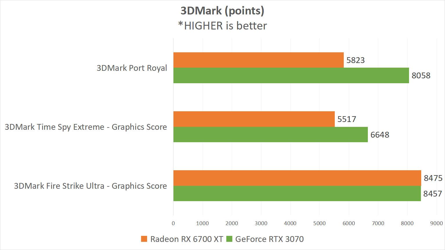 RX 6700 XT 11 3DMARK