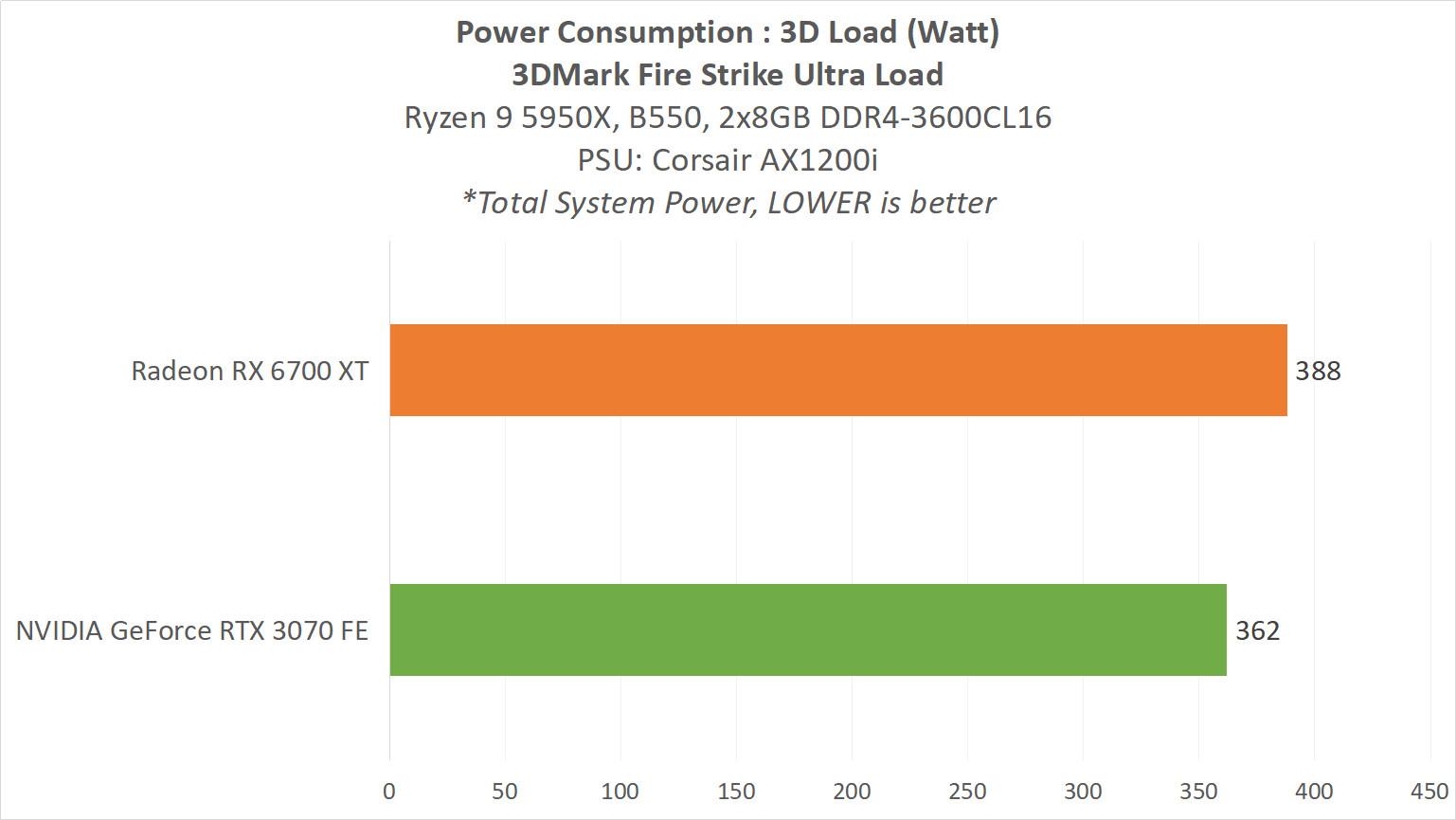 RX 6700 XT 12 POWER