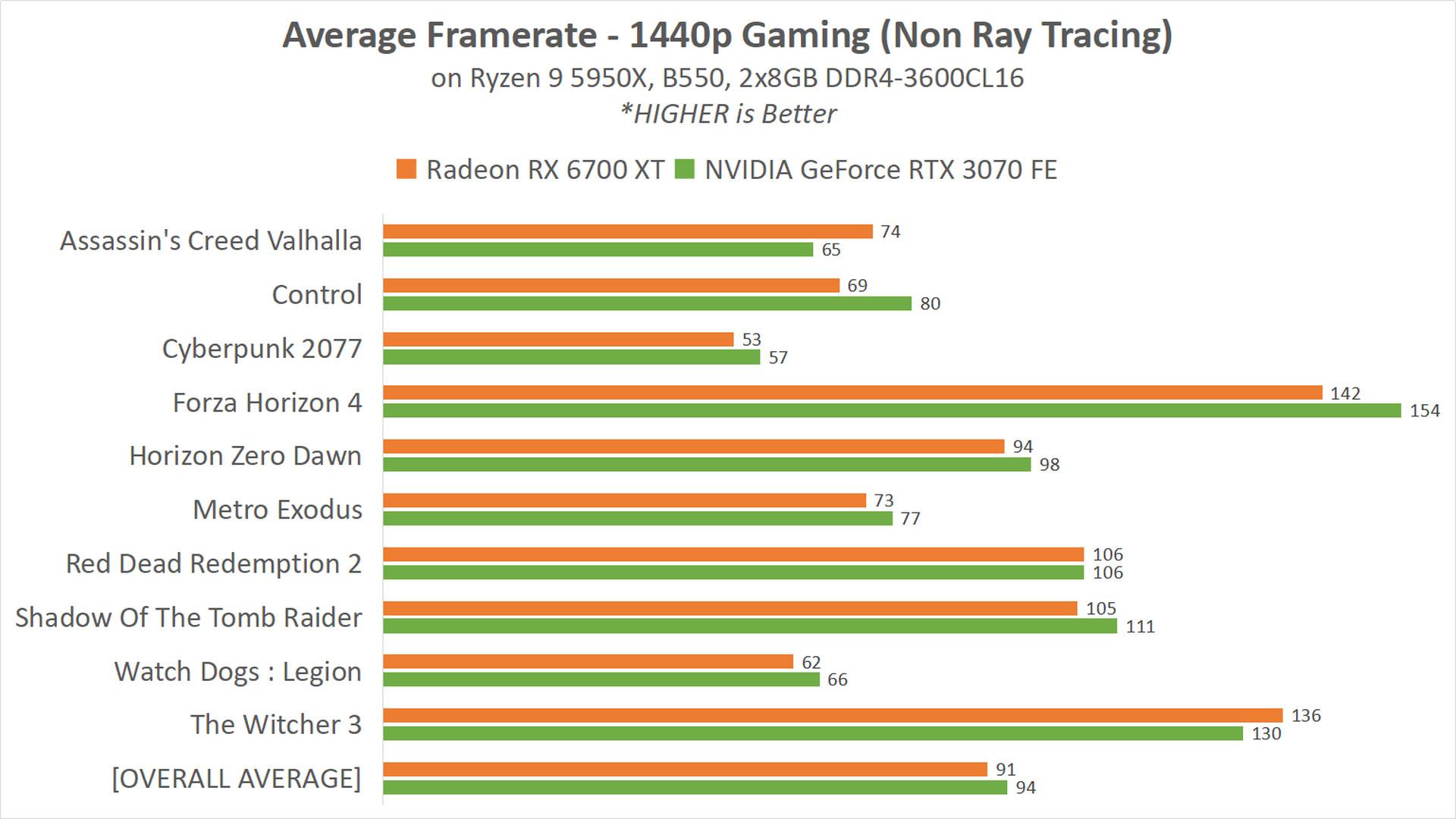 RX 6700 XT 14 GAME NON RT 1440p
