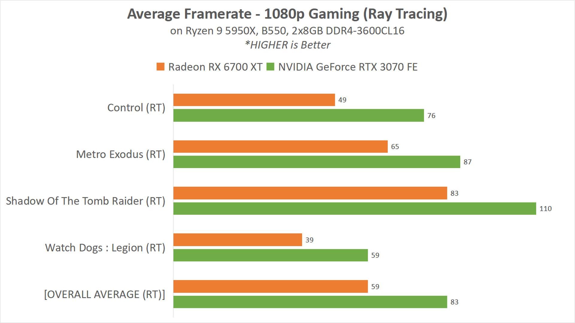 RX 6700 XT 15 GAME RT 1080p