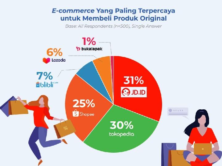 e-commerce barang orisinil
