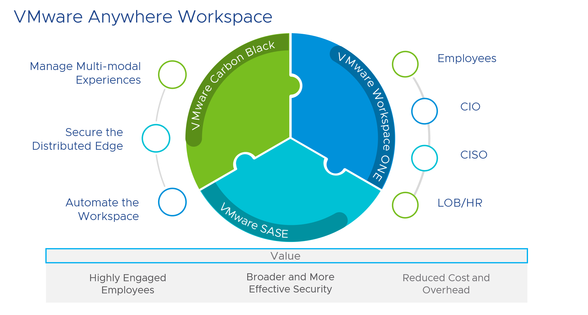 vmware anywhere workspace