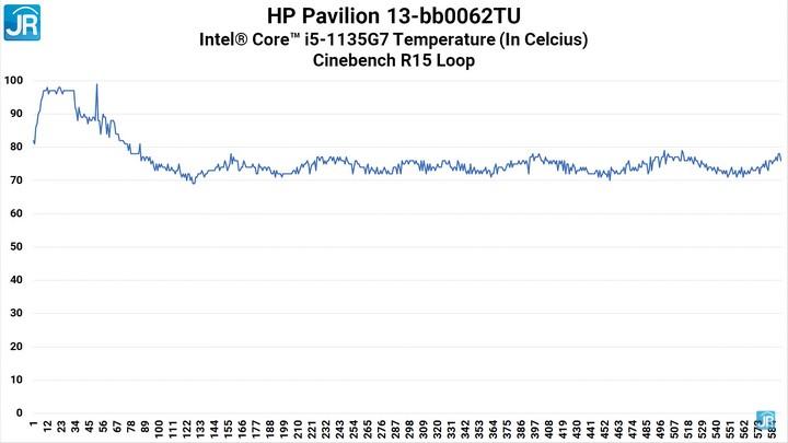 Review Pavilion HP 13 48