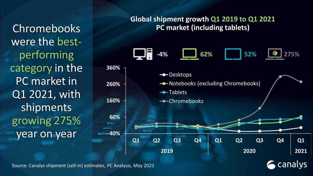 canalys pc tablet growth