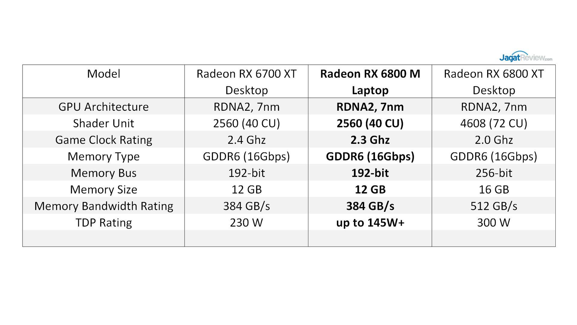 HW RX6800M 2 Table