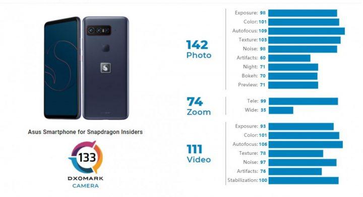 DXOMark Snapdragon insiders