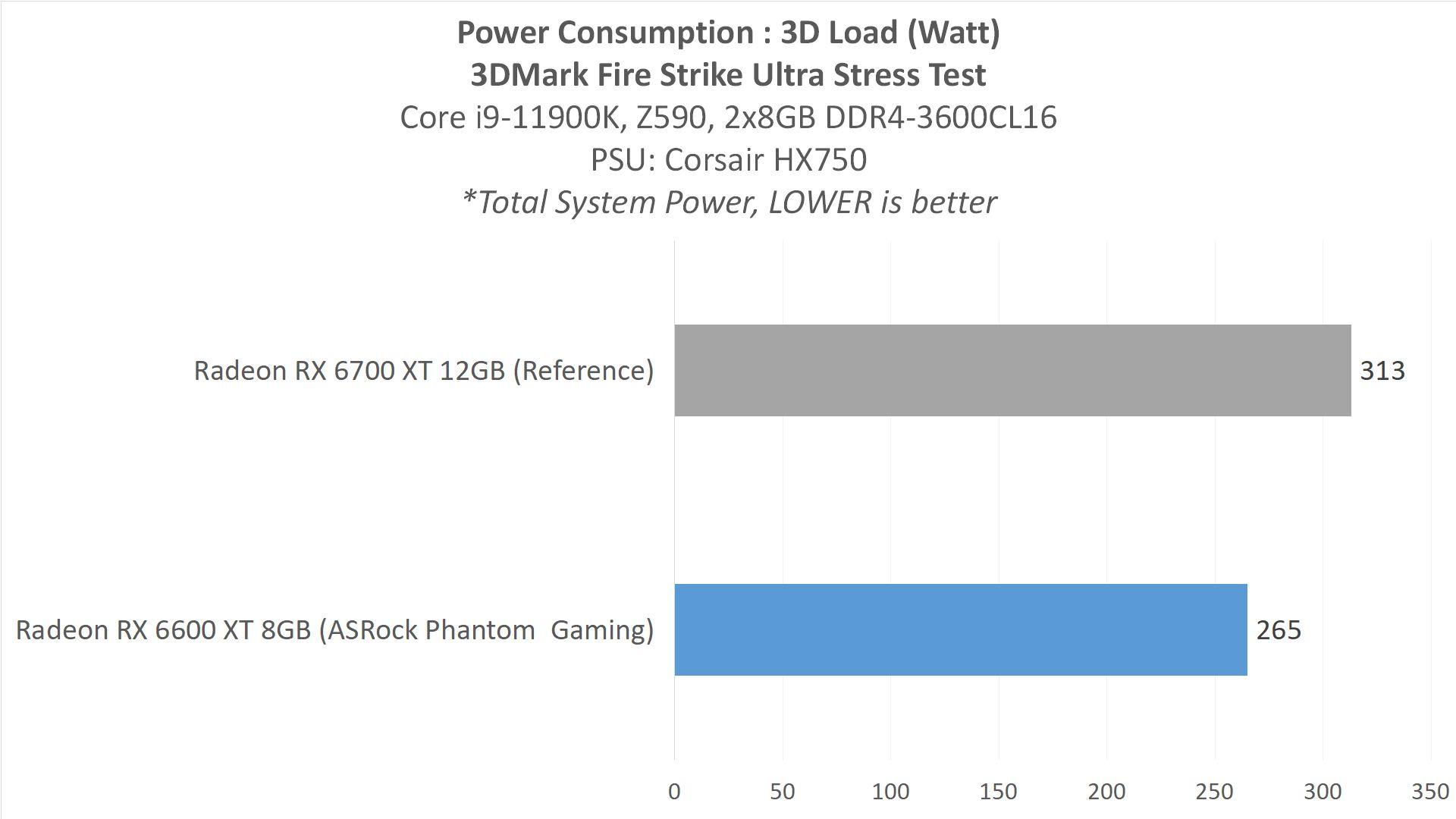 RX6600XT Result5 Power1