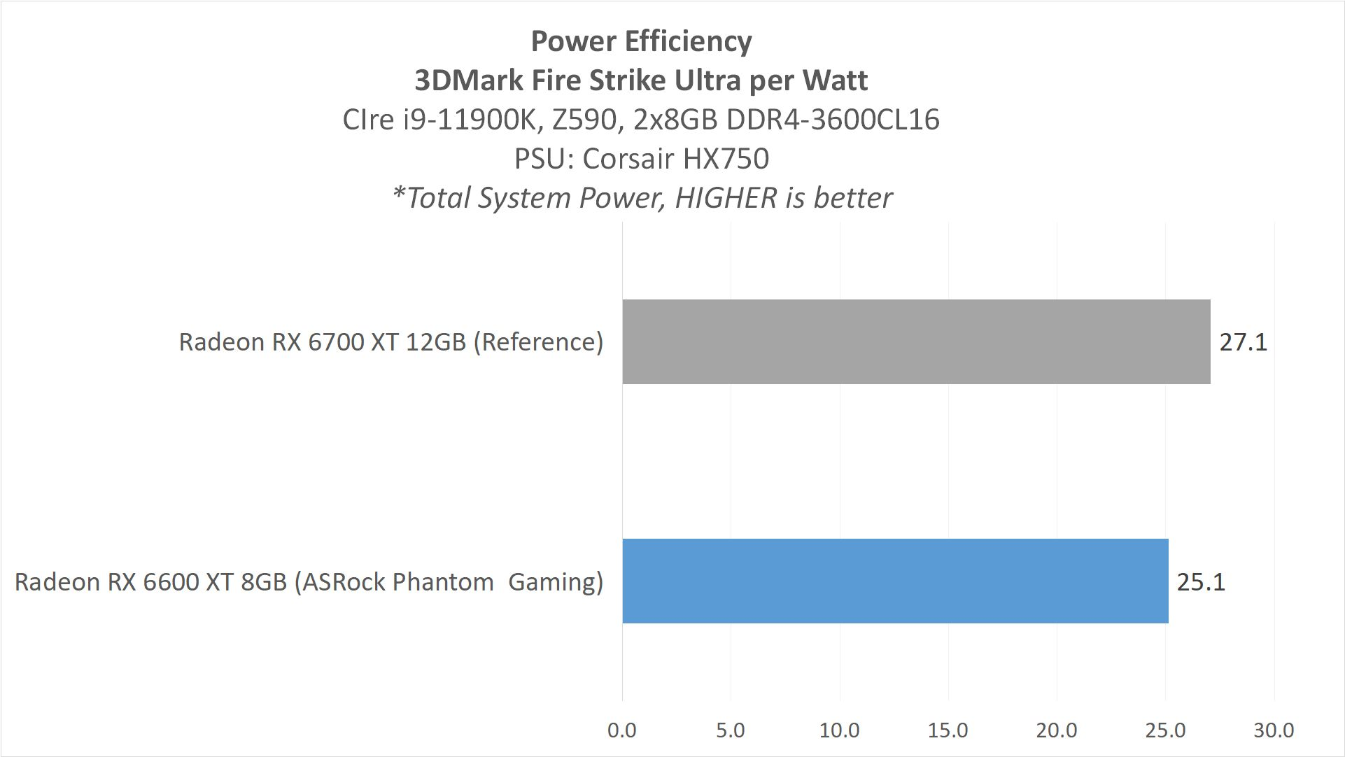 RX6600XT Result6 PowerEff