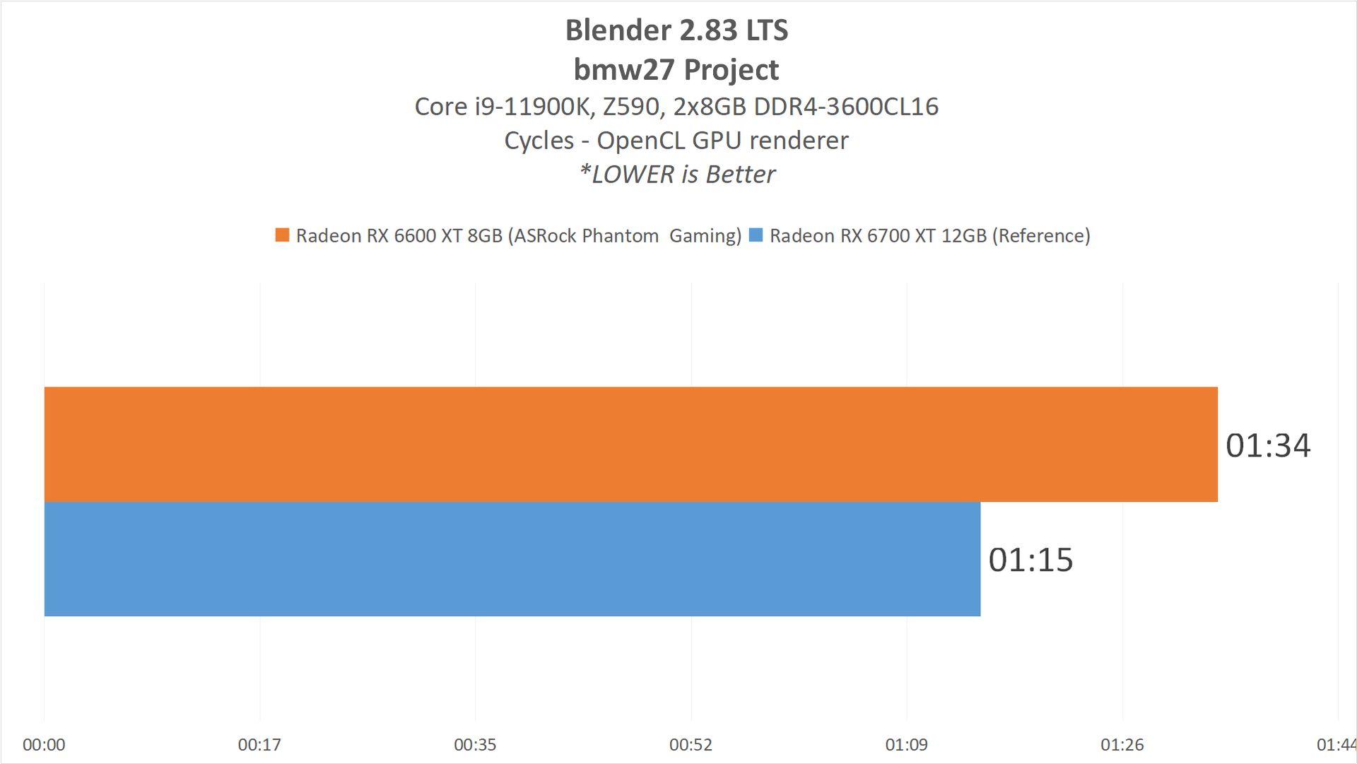 RX6600XT Result8 ContentCreation2