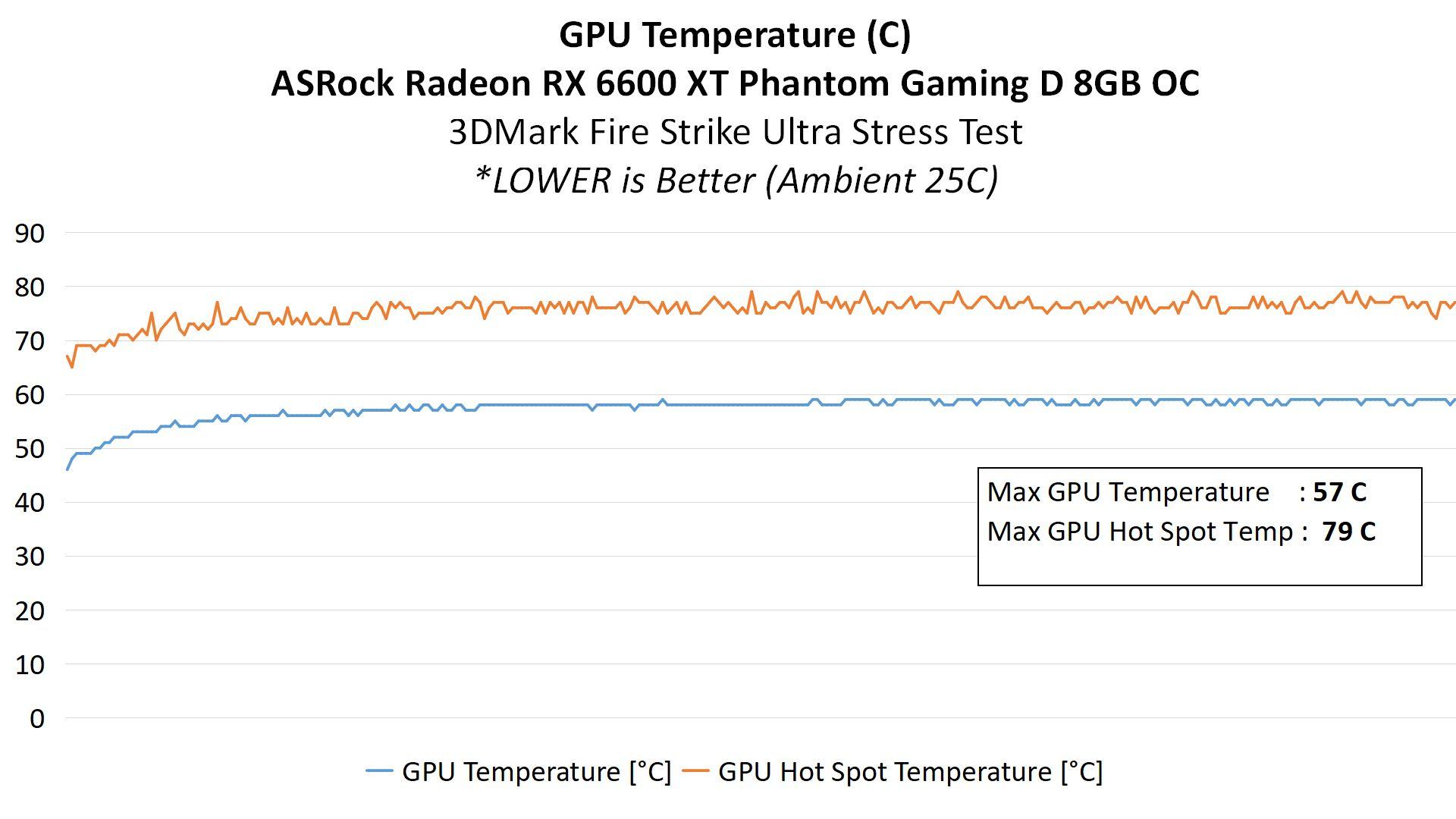 RX6600XT Result 0B Temperature