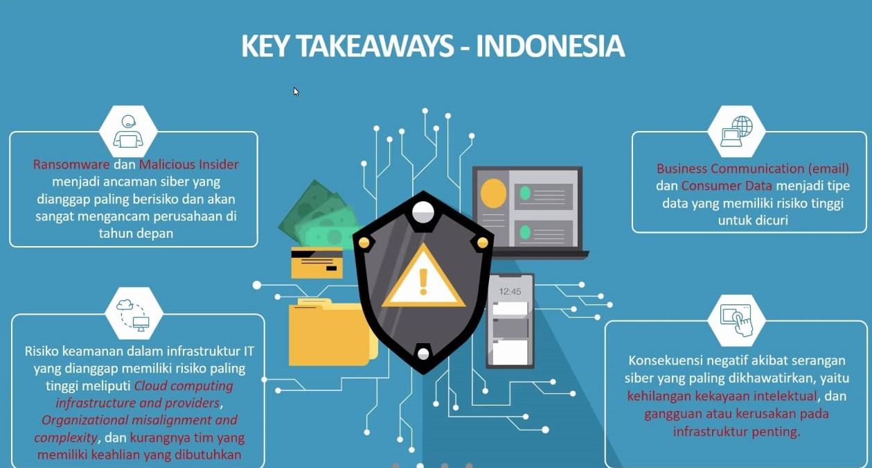 2 Trend Micro Tren Serangan Siber Indonesia