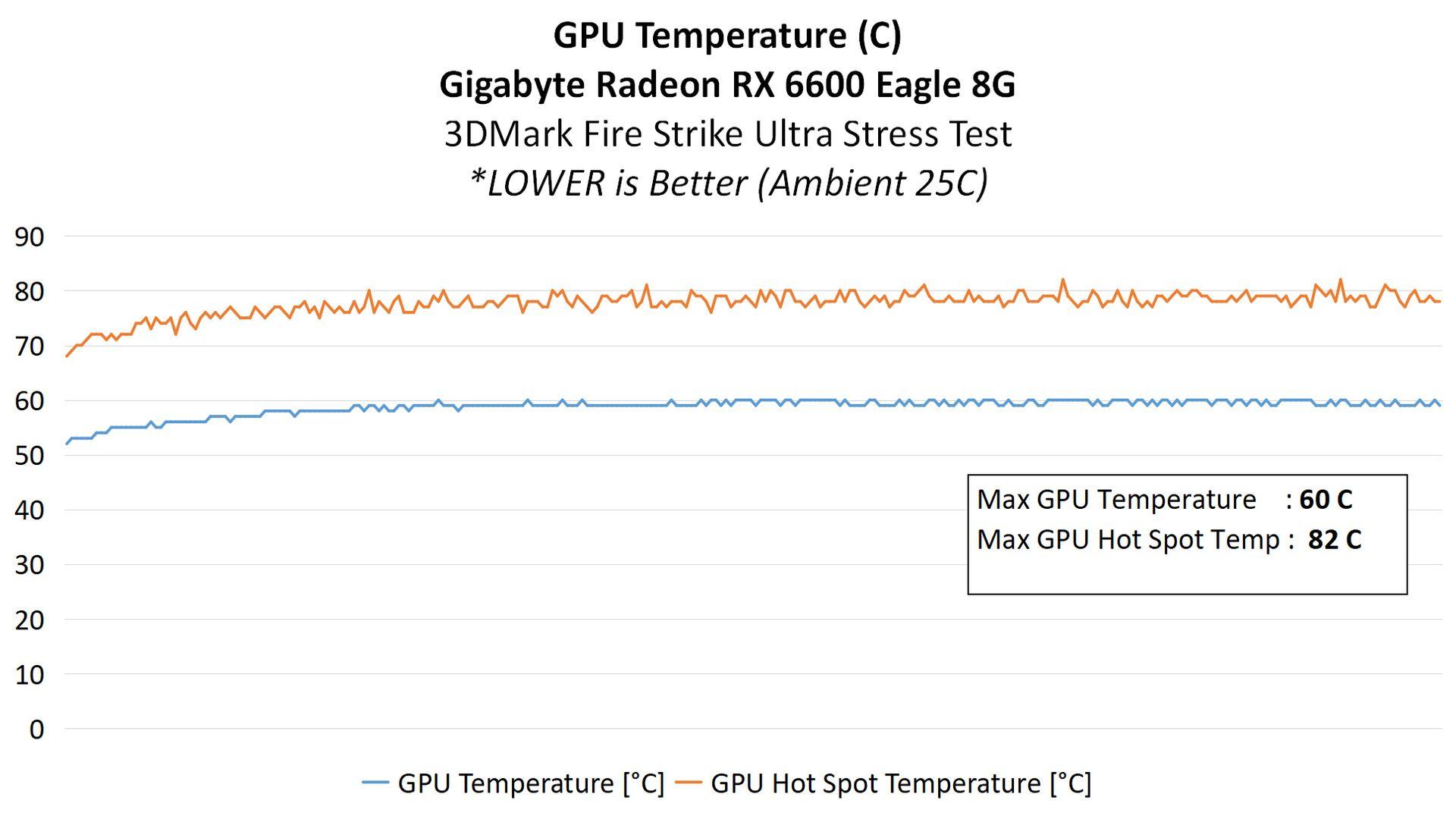 5 GPU TEMP