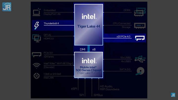 Lima keunggulan Intel Core Generasi ke 11 H45 16